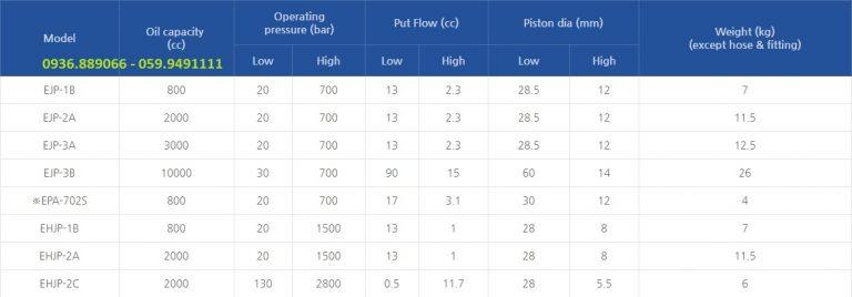 Bảng tra thông số Model và kích thươc Bơm tay Enpos